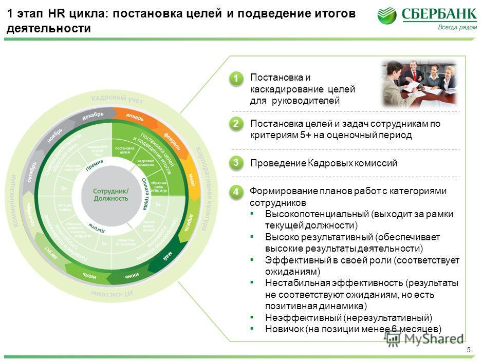 McKinsey & Company | 5 1 этап HR цикла: постановка целей и подведение итогов деятельности Постановка и каскадирование целей для руководителей Постановка целей и задач сотрудникам по критериям 5+ на оценочный период Проведение Кадровых комиссий Формир