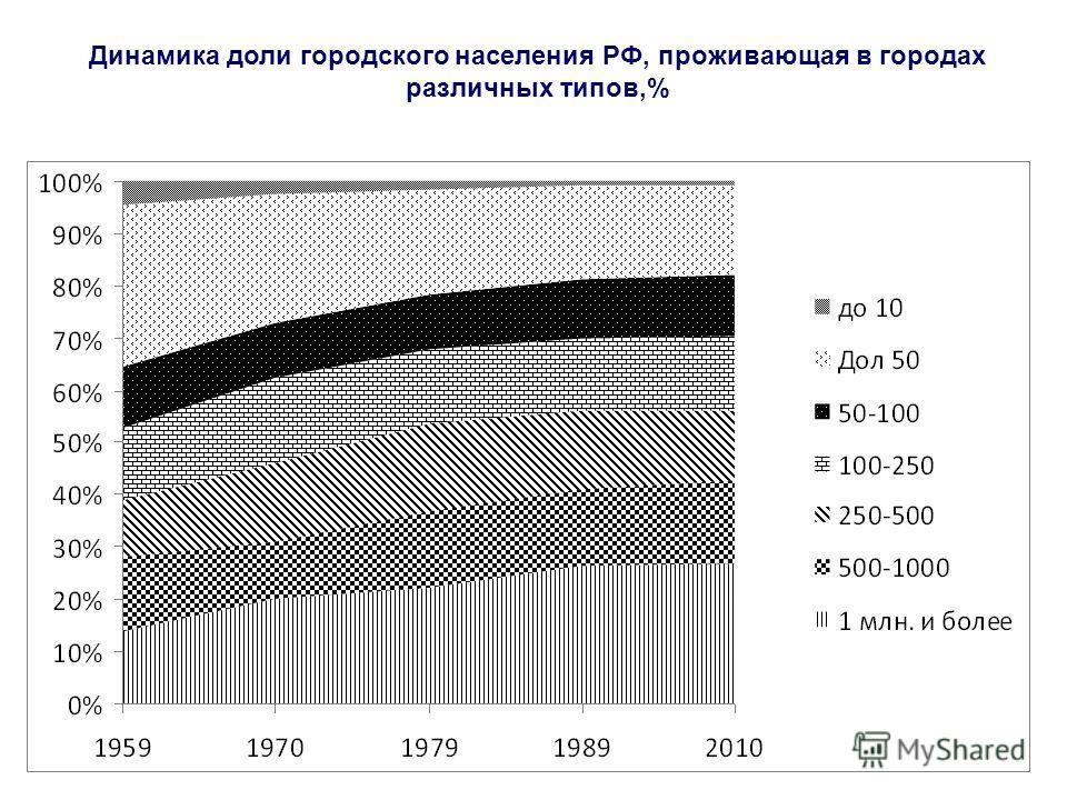 Динамика доли городского населения РФ, проживающая в городах различных типов,%