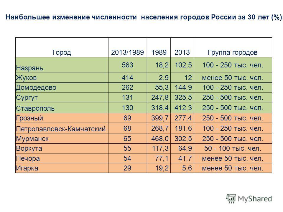 Город 2013/198919892013Группа городов Назрань 56318,2102,5100 - 250 тыс. чел. Жуков 4142,912 менее 50 тыс. чел. Домодедово 26255,3144,9100 - 250 тыс. чел. Сургут 131247,8325,5250 - 500 тыс. чел. Ставрополь 130318,4412,3250 - 500 тыс. чел. Грозный 693
