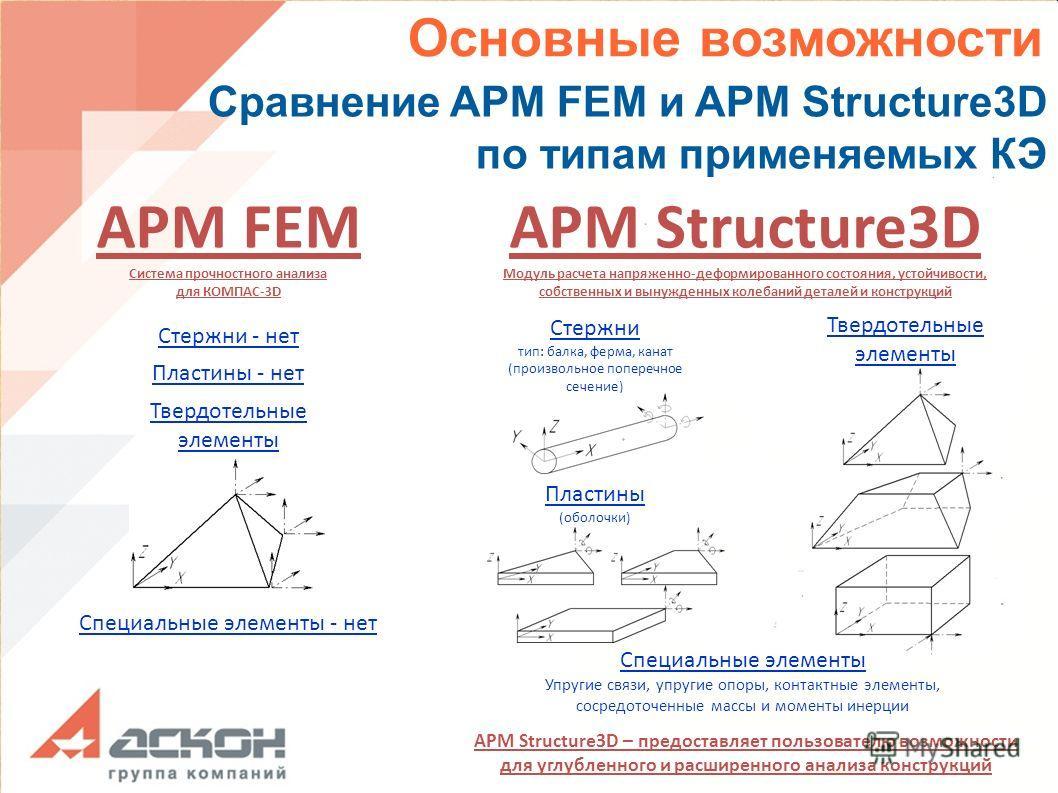 APM FEM Система прочностного анализа для КОМПАС-3D Сравнение APM FEM и APM Structure3D по типам применяемых КЭ APM Structure3D Модуль расчета напряженно-деформированного состояния, устойчивости, собственных и вынужденных колебаний деталей и конструкц