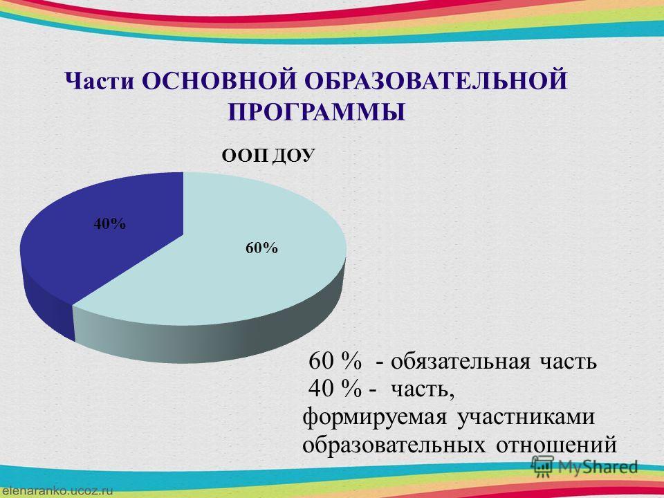 Части ОСНОВНОЙ ОБРАЗОВАТЕЛЬНОЙ ПРОГРАММЫ 60 % - обязательная часть 40 % - часть, формируемая участниками образовательных отношений