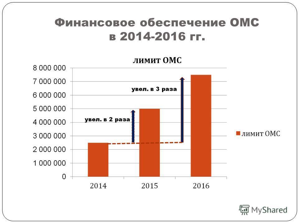 Финансовое обеспечение ОМС в 2014-2016 гг.
