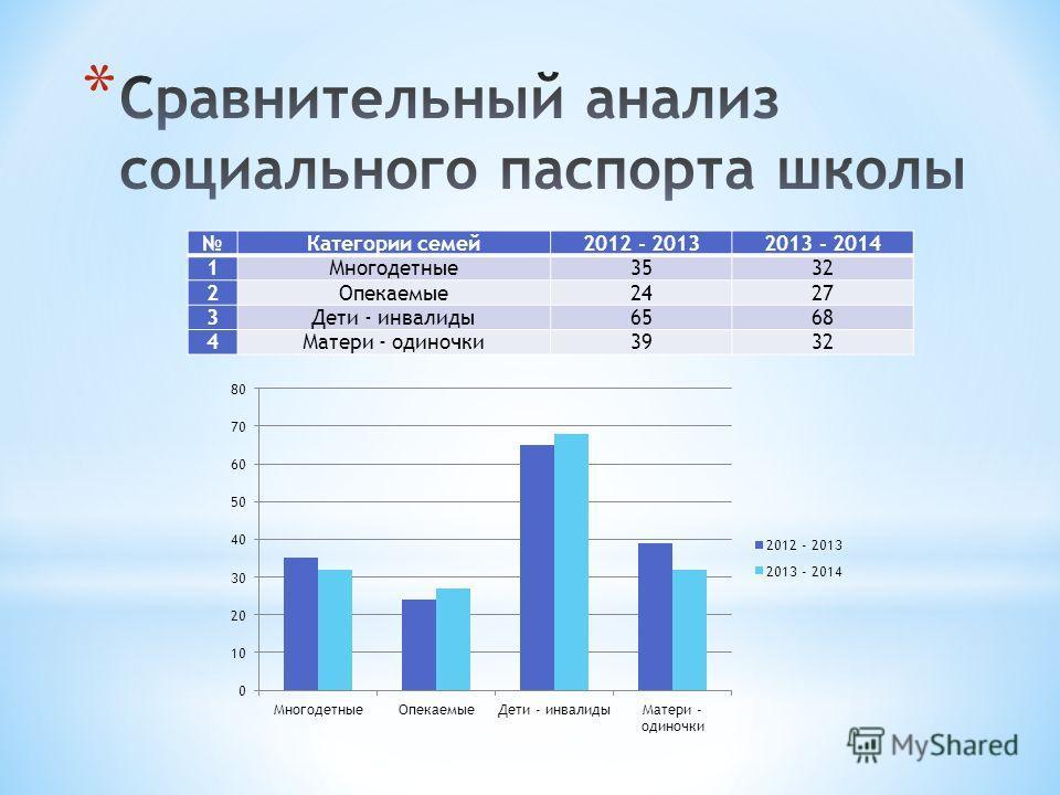 Категории семей 2012 - 20132013 - 2014 1Многодетные 3532 2Опекаемые 2427 3Дети - инвалиды 6568 4Матери - одиночки 3932