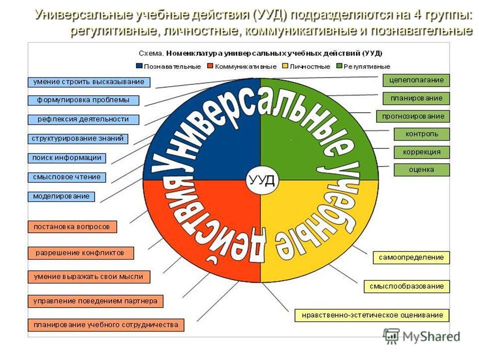 Универсальные учебные действия (УУД) подразделяются на 4 группы: регулятивные, личностные, коммуникативные и познавательные