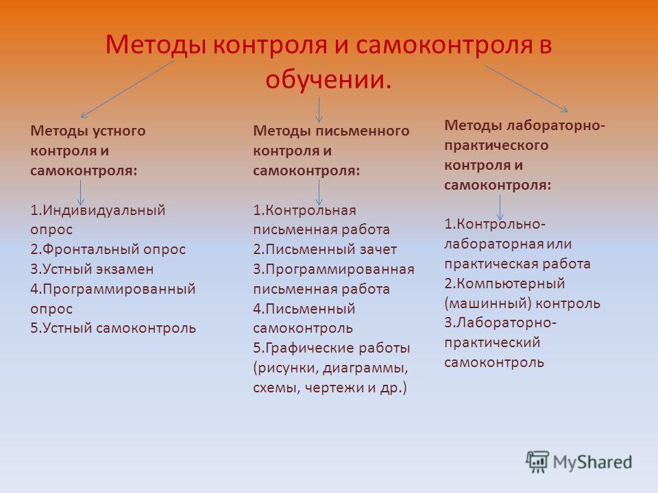 Методы контроля и самоконтроля в обучении. Методы устного контроля и самоконтроля: 1. Индивидуальный опрос 2. Фронтальный опрос 3. Устный экзамен 4. Программированный опрос 5. Устный самоконтроль Методы письменного контроля и самоконтроля: 1. Контрол