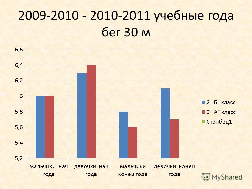 2009-2010 - 2010-2011 учебные года бег 30 м