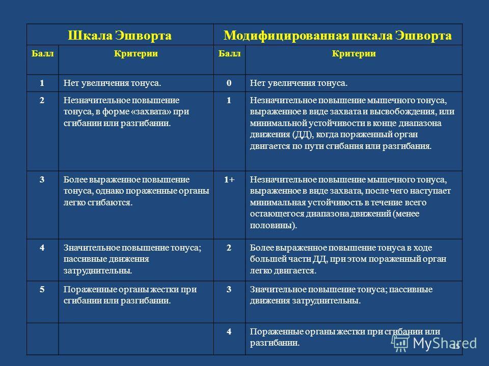 Шкала Эшворта Модифицированная шкала Эшворта Балл КритерииБалл Критерии 1Нет увеличения тонуса.0 2Незначительное повышение тонуса, в форме «захвата» при сгибании или разгибании. 1Незначительное повышение мышечного тонуса, выраженное в виде захвата и