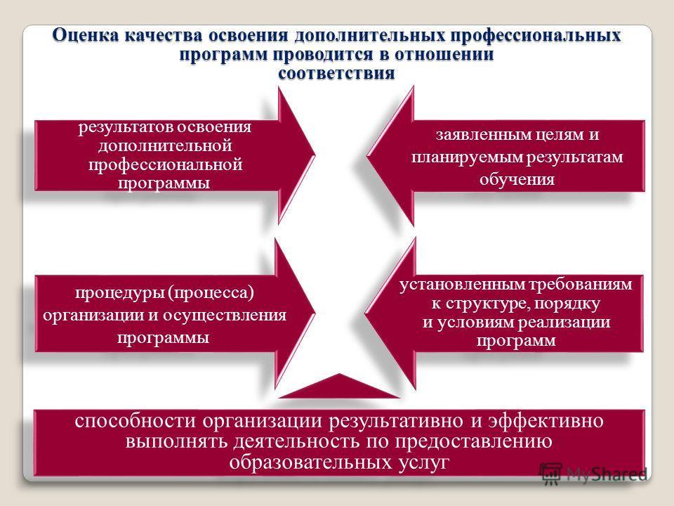 Оценка качества освоения дополнительных профессиональных программ проводится в отношении соответствия результатов освоения дополнительной профессиональной программы заявленным целям и планируемым результатам обучения процедуры (процесса) организации