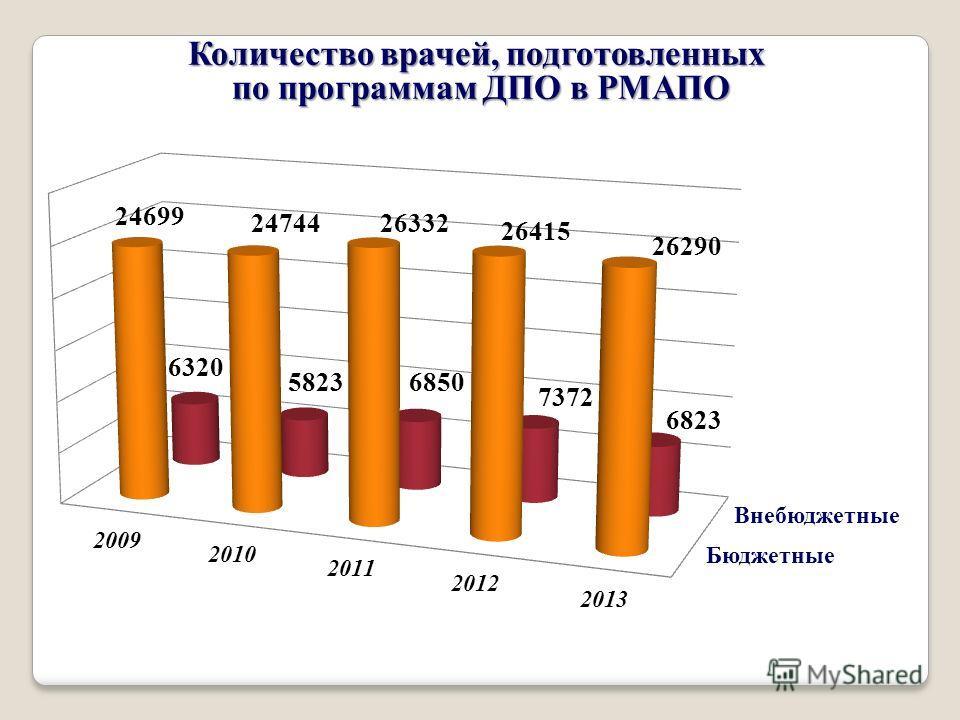 Количество врачей, подготовленных по программам ДПО в РМАПО 2474426332 26415 26290 6320 6823 7372 68505823