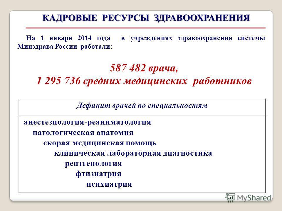 На 1 января 2014 года в учреждениях здравоохранения системы Минздрава России работали: 587 482 врача, 1 295 736 средних медицинских работников КАДРОВЫЕ РЕСУРСЫ ЗДРАВООХРАНЕНИЯ Дефицит врачей по специальностям анестезиология-реаниматология патологичес