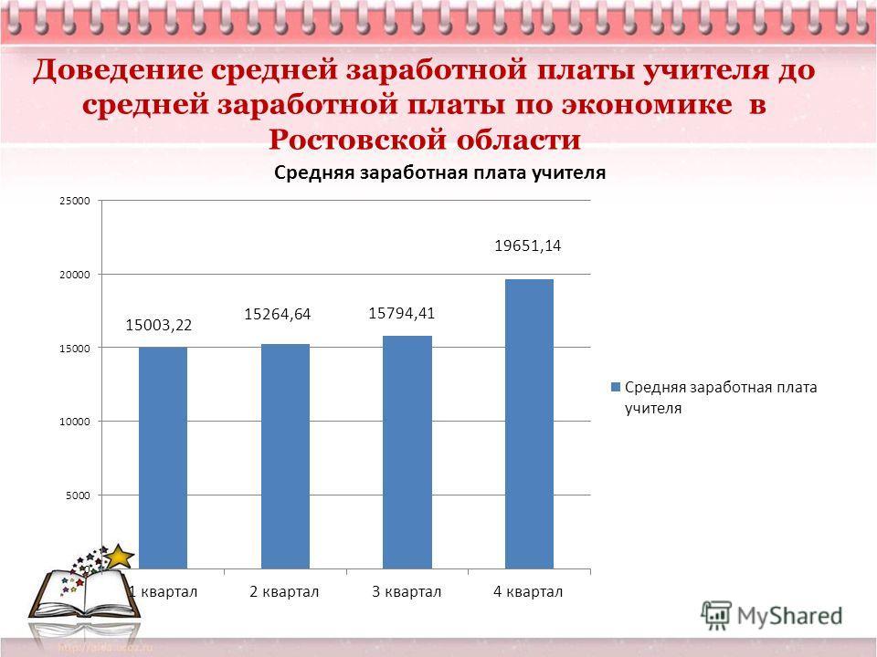 Доведение средней заработной платы учителя до средней заработной платы по экономике в Ростовской области