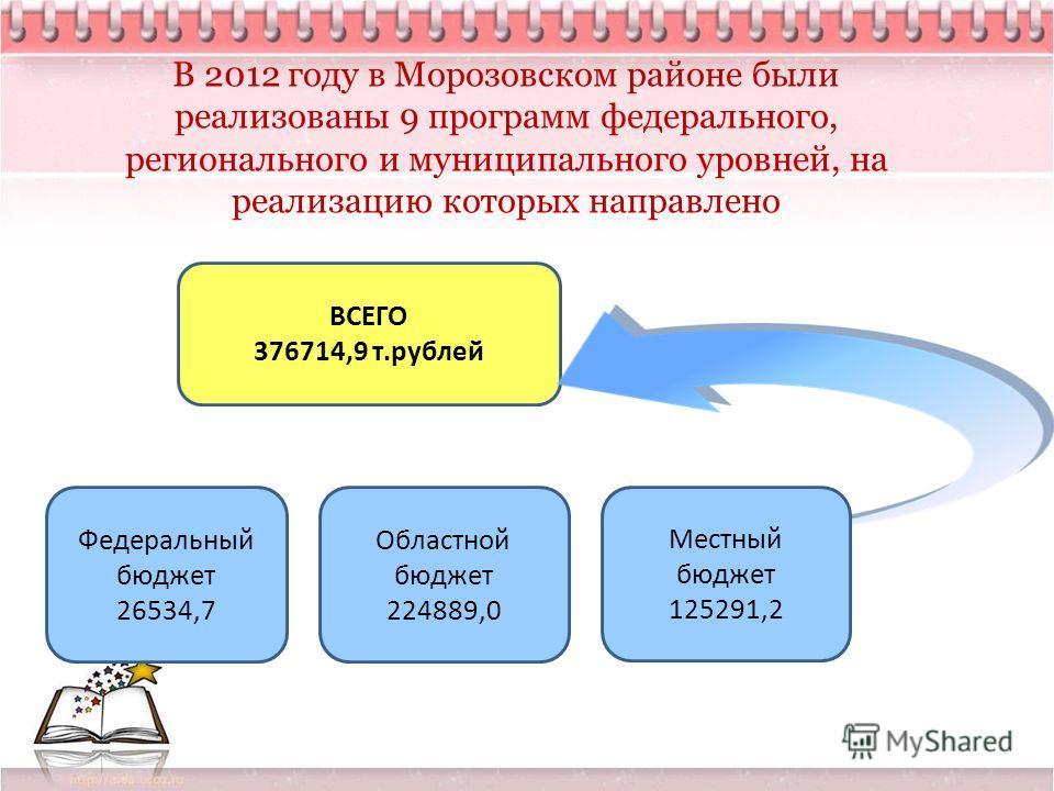 В 2012 году в Морозовском районе были реализованы 9 программ федерального, регионального и муниципального уровней, на реализацию которых направлено ВСЕГО 376714,9 т.рублей Федеральный бюджет 26534,7 Областной бюджет 224889,0 Местный бюджет 125291,2