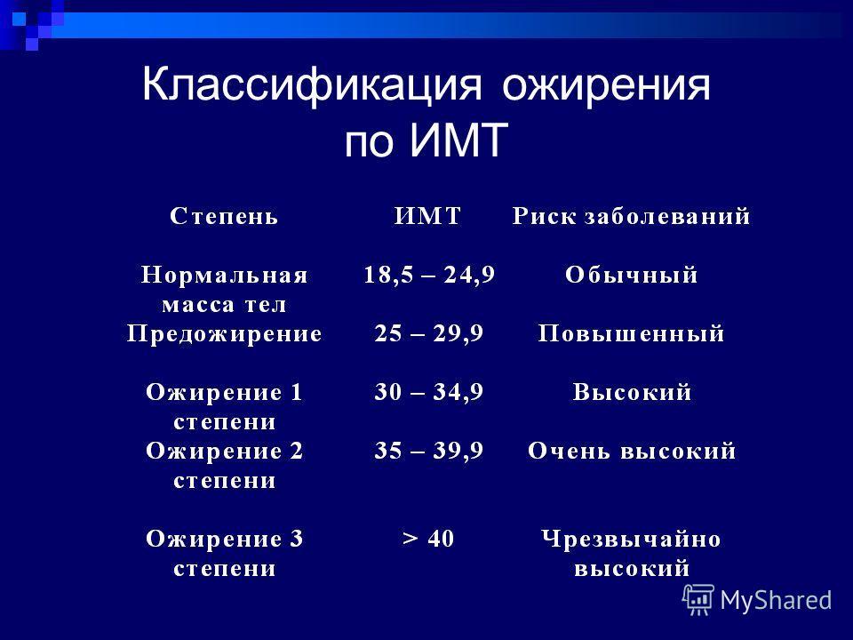 Классификация ожирения по ИМТ
