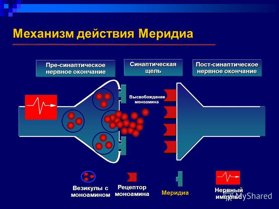 Механизм действия Меридиа Пре-синаптическое нервное окончание Синаптическая щель Пост-синаптическое нервное окончание Везикулы с моноамином Рецептормоноамина Меридиа Нервный импульс Высвобождение моноамина