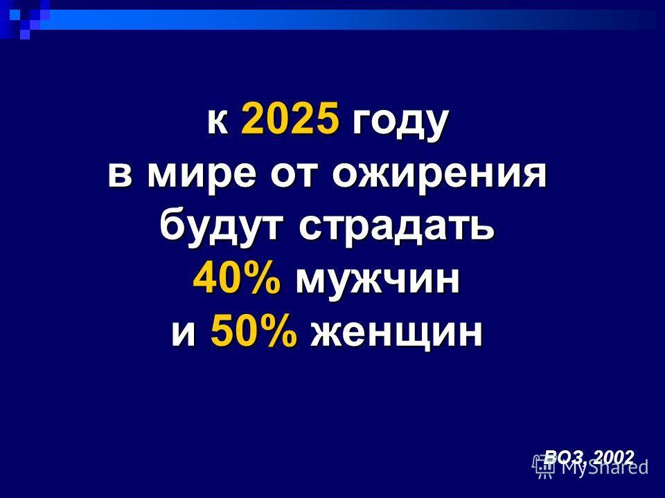 к 2025 году в мире от ожирения будут страдать 40% мужчин и 50% женщин ВОЗ, 2002