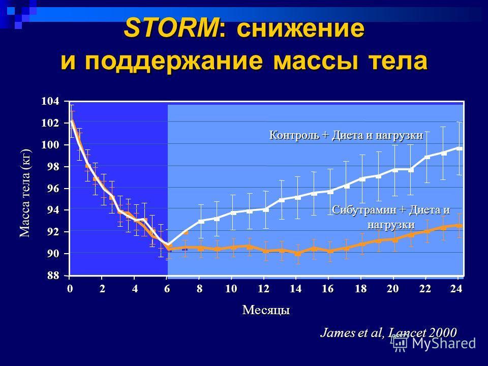 James et al, Lancet 2000 Масса тела (кг) STORM: снижение и поддержание массы тела Месяцы 104 88 90 92 94 96 98 100 102024681012141618202224 Контроль + Диета и нагрузки Сибутрамин + Диета и нагрузки