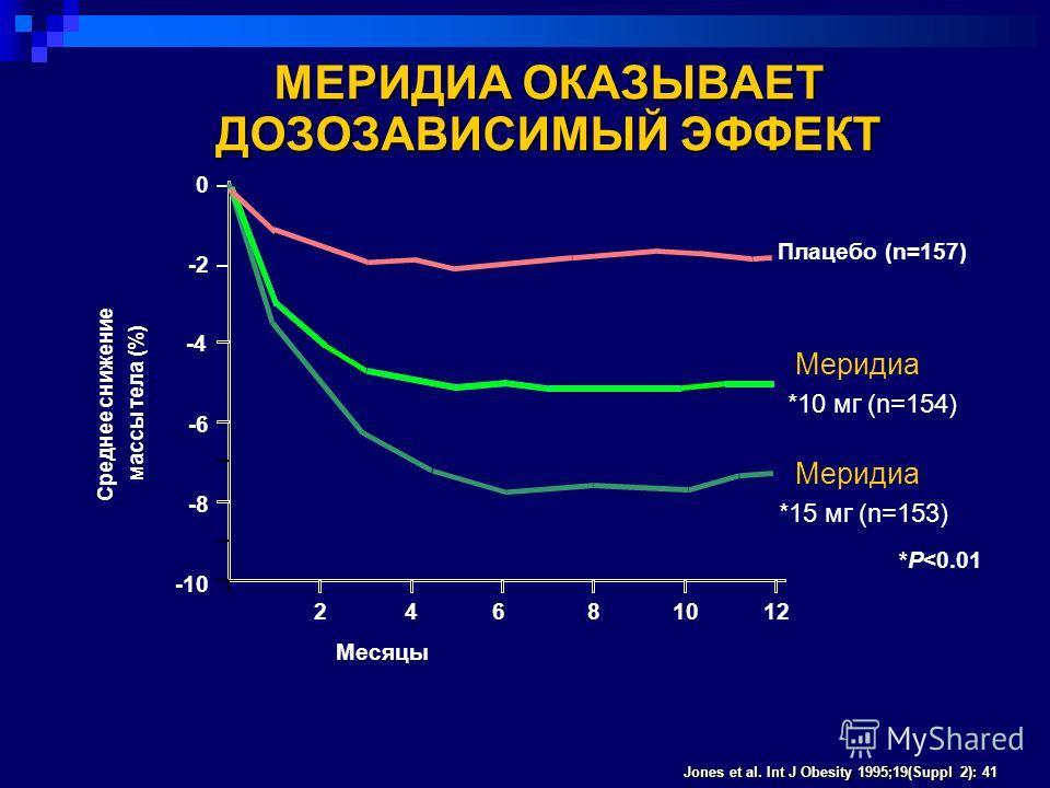 Jones et al. Int J Obesity 1995;19(Suppl 2): 41 Среднее снижение массы тела (%) *P