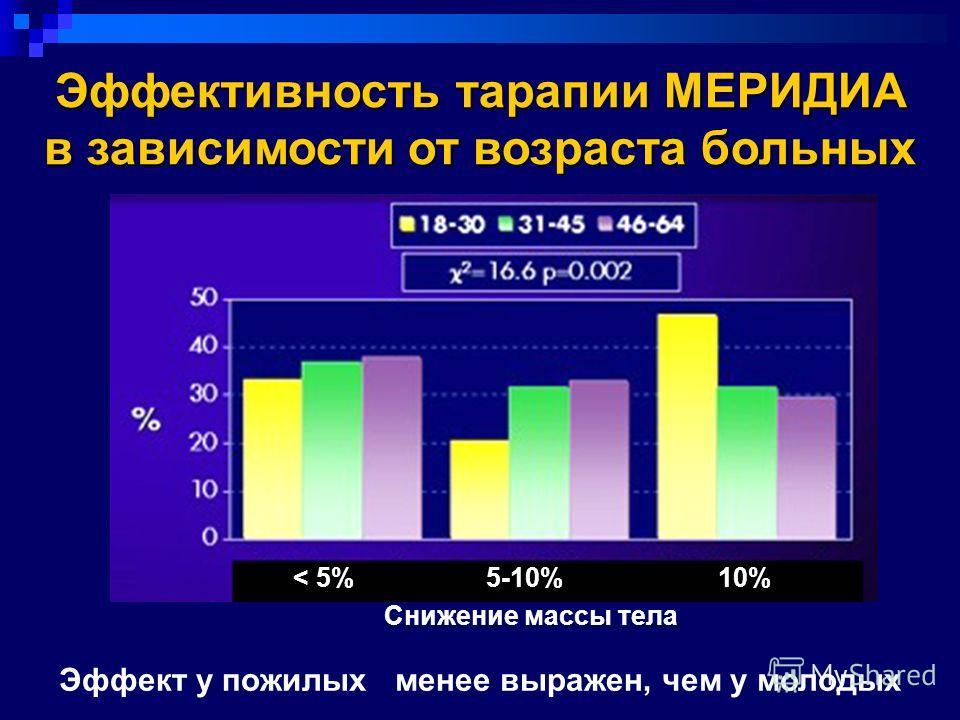 Снижение массы тела Эффект у пожилых менее выражен, чем у молодых Эффективность тарапии МЕРИДИА в зависимости от возраста больных < 5% 5-10% 10%