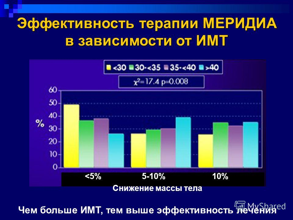 Снижение массы тела Чем больше ИМТ, тем выше эффективность лечения Эффективность терапии МЕРИДИА в зависимости от ИМТ
