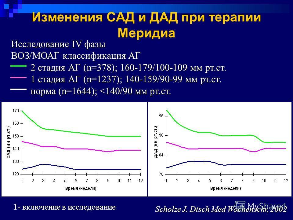 Изменения САД и ДАД при терапии Меридиа Исследование IV фазы ВОЗ/МОАГ классификация АГ 2 стадия АГ (n=378); 160-179/100-109 мм рт.ст. 2 стадия АГ (n=378); 160-179/100-109 мм рт.ст. 1 стадия АГ (n=1237); 140-159/90-99 мм рт.ст. 1 стадия АГ (n=1237); 1