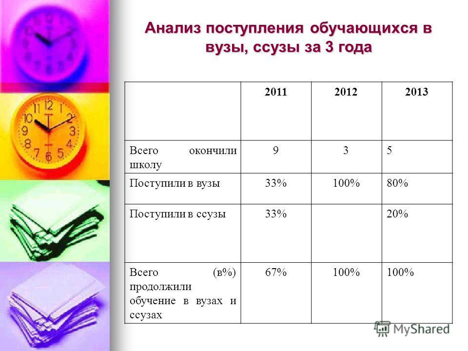 Анализ поступления обучающихся в вузы, ссузы за 3 года 201120122013 Всего окончили школу 935 Поступили в вузы 33%100%80% Поступили в ссузы 33%33%20% Всего (в%) продолжили обучение в вузах и ссузах 67%100%