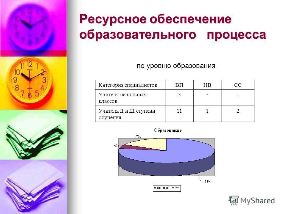 Ресурсное обеспечение образовательного процесса Категория специалистовВПНВСС Учителя начальных классов 3-1 Учителя II и III ступени обучения 1112 по уровню образования
