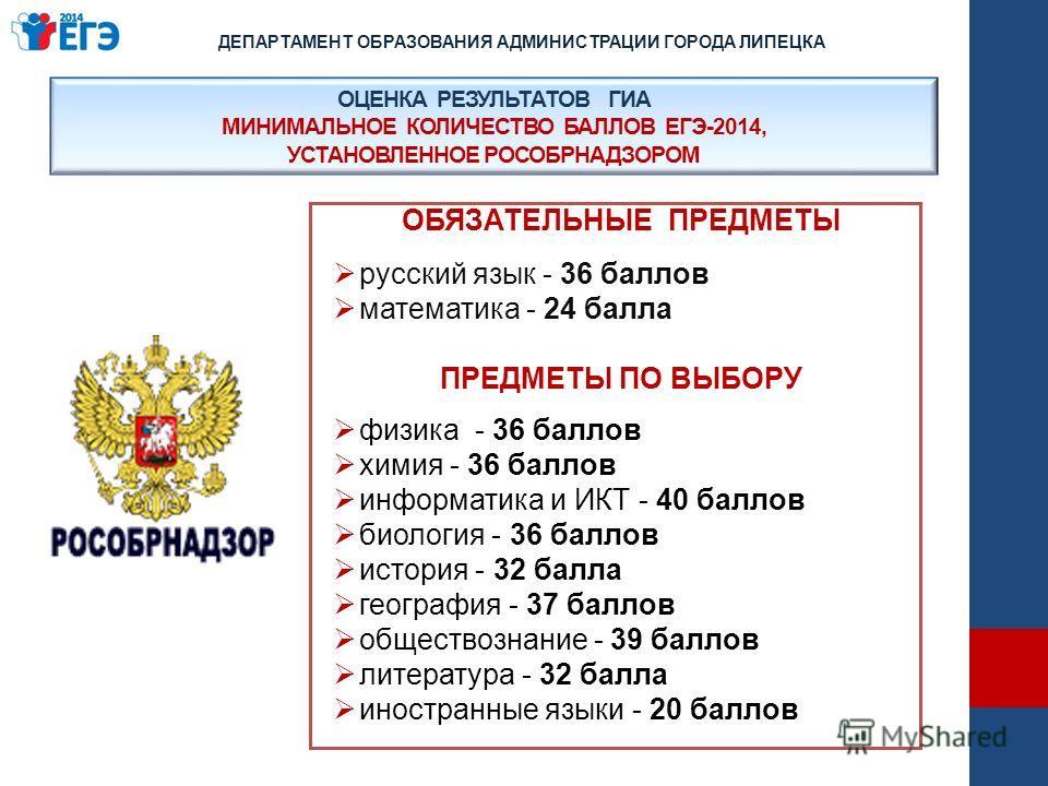 ОЦЕНКА РЕЗУЛЬТАТОВ ГИА МИНИМАЛЬНОЕ КОЛИЧЕСТВО БАЛЛОВ ЕГЭ-2014, УСТАНОВЛЕННОЕ РОСОБРНАДЗОРОМ ОБЯЗАТЕЛЬНЫЕ ПРЕДМЕТЫ русский язык - 36 баллов математика - 24 балла ПРЕДМЕТЫ ПО ВЫБОРУ физика - 36 баллов химия - 36 баллов информатика и ИКТ - 40 баллов био