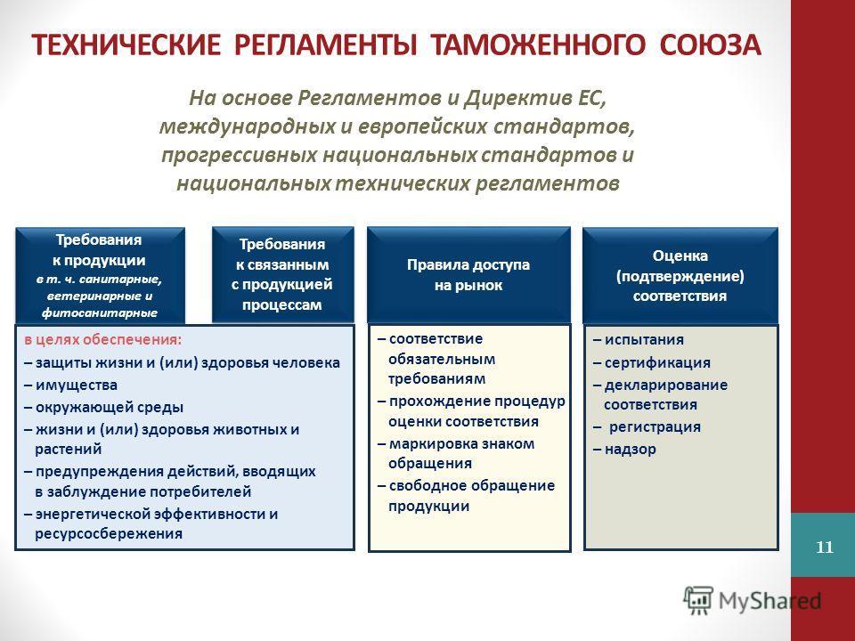 ТЕХНИЧЕСКИЕ РЕГЛАМЕНТЫ ТАМОЖЕННОГО СОЮЗА Требования к продукции в т. ч. санитарные, ветеринарные и фитосанитарные Требования к продукции в т. ч. санитарные, ветеринарные и фитосанитарные Требования к связанным с продукцией процессам Оценка (подтвержд