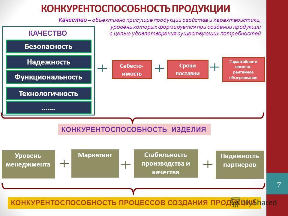 Шпаргалка Конкурентоспособность Предприятия И Производимой Продукци
