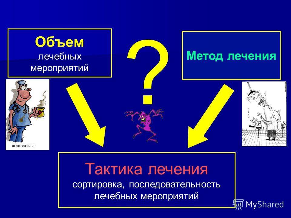 Объем лечебных мероприятий Метод лечения ? Тактика лечения сортировка, последовательность лечебных мероприятий