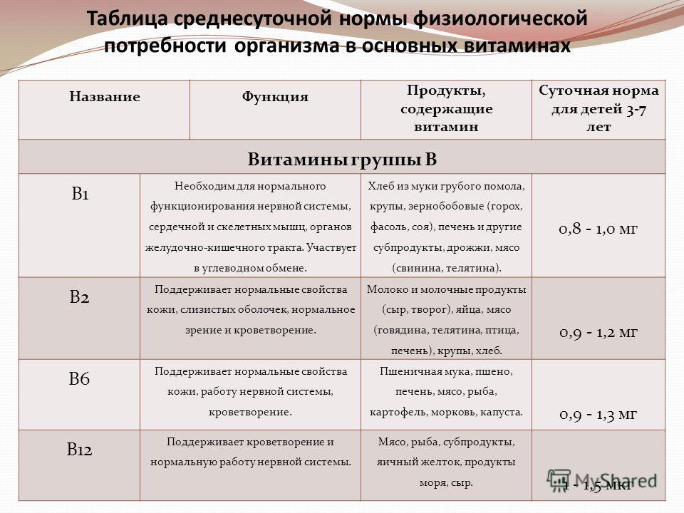 Таблица среднесуточной нормы физиологической потребности организма в основных витаминах Название Функция Продукты, содержащие витамин Суточная норма для детей 3-7 лет Витамины группы В В1 Необходим для нормального функционирования нервной системы, се