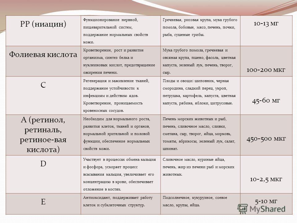 РР (ниацин) Функционирование нервной, пищеварительной систем, поддержание нормальных свойств кожи. Гречневая, рисовая крупа, мука грубого помола, бобовые, мясо, печень, почки, рыба, сушеные грибы. 10-13 мг Фолиевая кислота Кроветворение, рост и разви