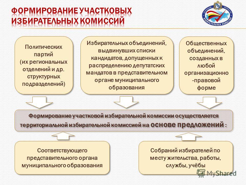 Формирование участковой избирательной комиссии осуществляется территориальной избирательной комиссией на основе предложений : Политических партий (их региональных отделений и др. структурных подразделений) Политических партий (их региональных отделен