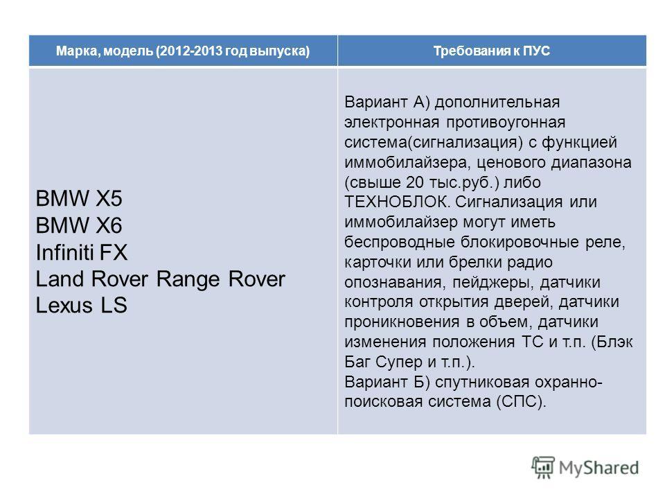 Марка, модель (2012-2013 год выпуска)Требования к ПУС BMW X5 BMW X6 Infiniti FX Land Rover Range Rover Lexus LS Вариант А) дополнительная электронная противоугонная система(сигнализация) с функцией иммобилайзера, ценового диапазона (свыше 20 тыс.руб.