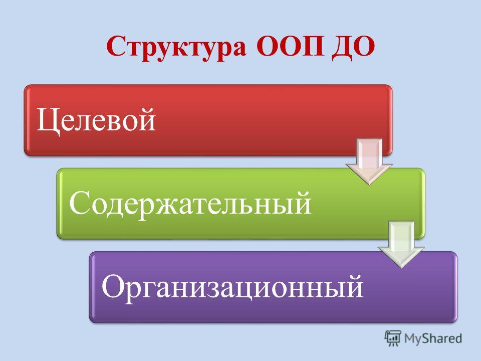 Структура ООП ДО Целевой СодержательныйОрганизационный