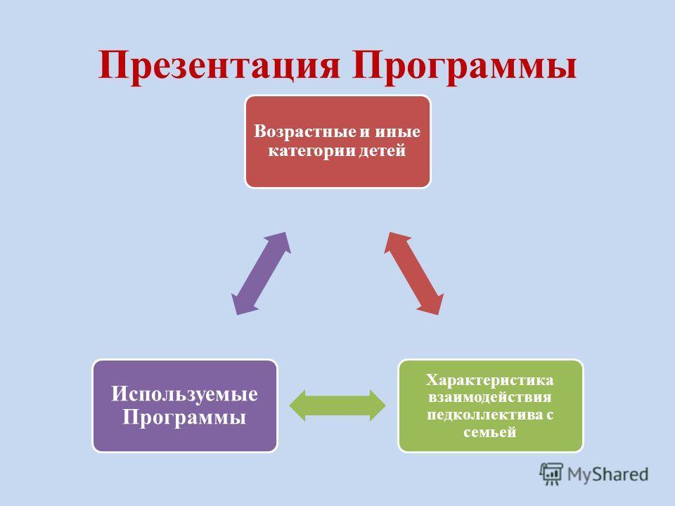 Презентация Программы Возрастные и иные категории детей Характеристика взаимодействия педколлектива с семьей Используемые Программы