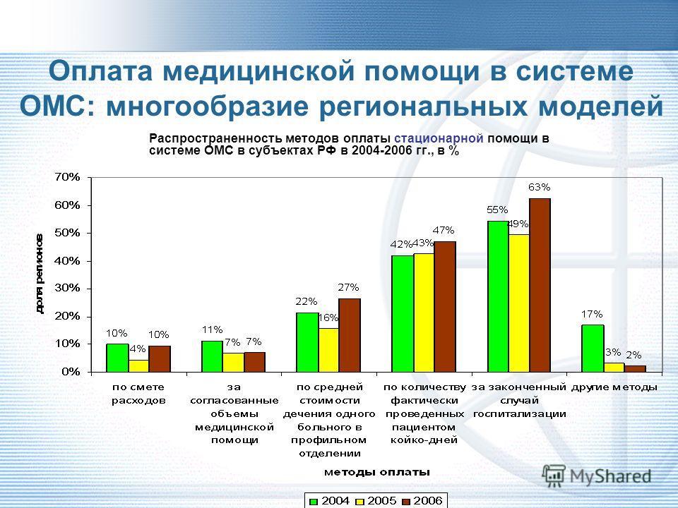 Основные причины решения о повсеместном переходе на КСГ в России Необходимость стандартизации методов финансирования в регионах (разная эффективность методов) Неравенство в тарифах между регионами и нарушение справедливости в экономической доступност