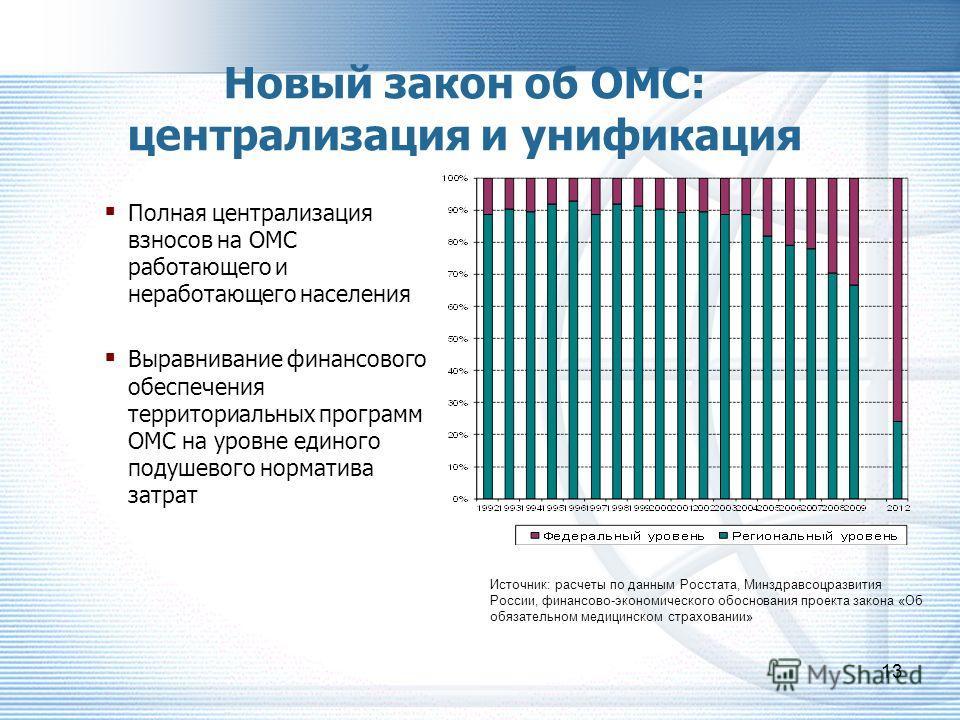 Оплата медицинской помощи в системе ОМС: многообразие региональных тарифов (2013)