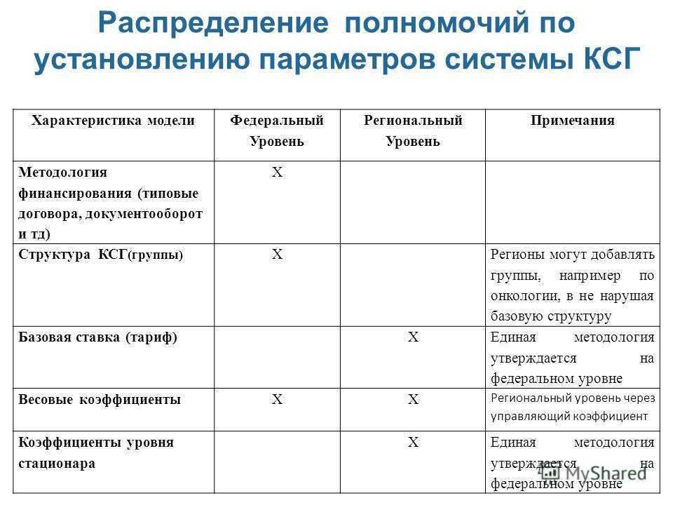 Структура кодов родовспоможения в регионе, финансируемом по профилю
