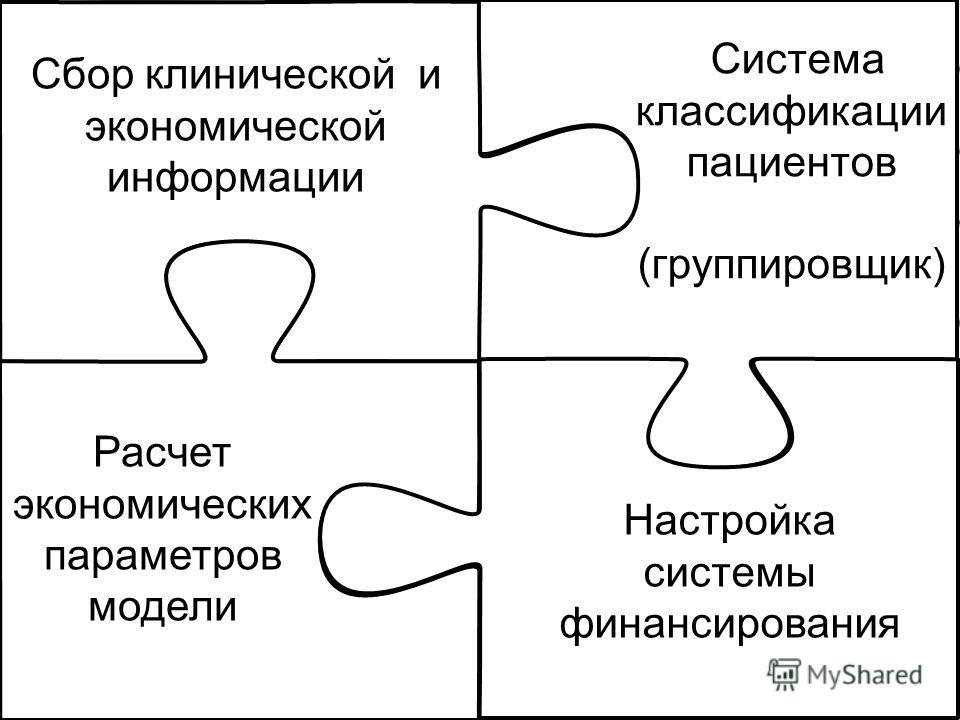 Раздел 3. Основные Этапы разработки системы КСГ