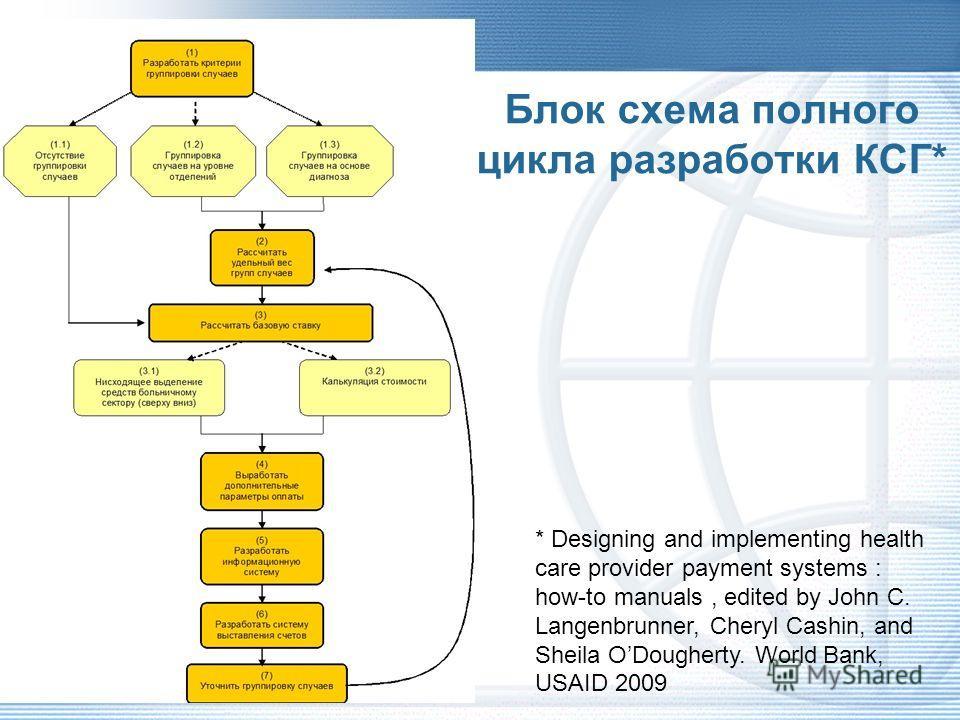 Система классификации пациентов (группировщик)