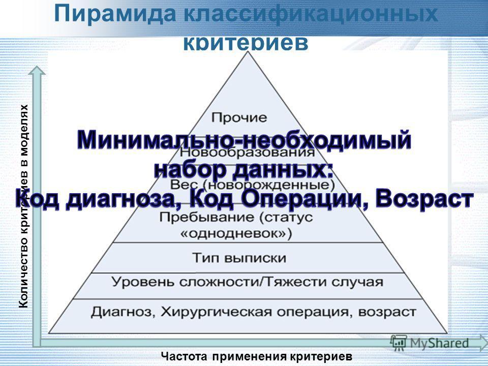Система классификации пациентов 25 апреля 2012 г. AP-DRGAR-DRGG-DRGGHMNordDRGHRGJGPLKFDBC Характеристики пациентов Возрастxxxxxxxx- Пол----x---- Диагнозxxxxxxxxx Новообразования / злокачественностьxxx------ Вес тела (новорожденные)xxxx----- Психическ