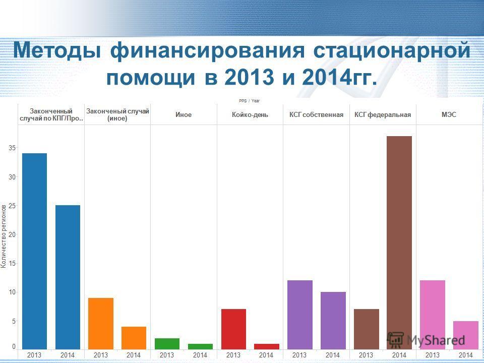 Методы финансирования стационарной помощи в 2014 г.