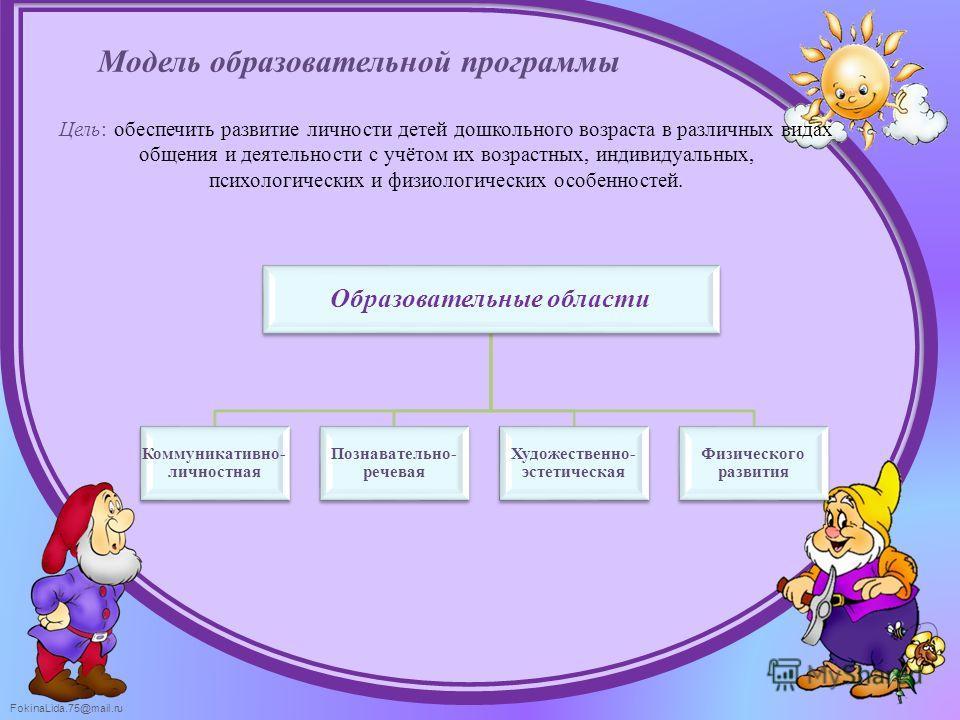 FokinaLida.75@mail.ru Модель образовательной программы Образовательные области Коммуникативно- личностная Познавательно- речевая Художественно- эстетическая Физического развития Цель: обеспечить развитие личности детей дошкольного возраста в различны