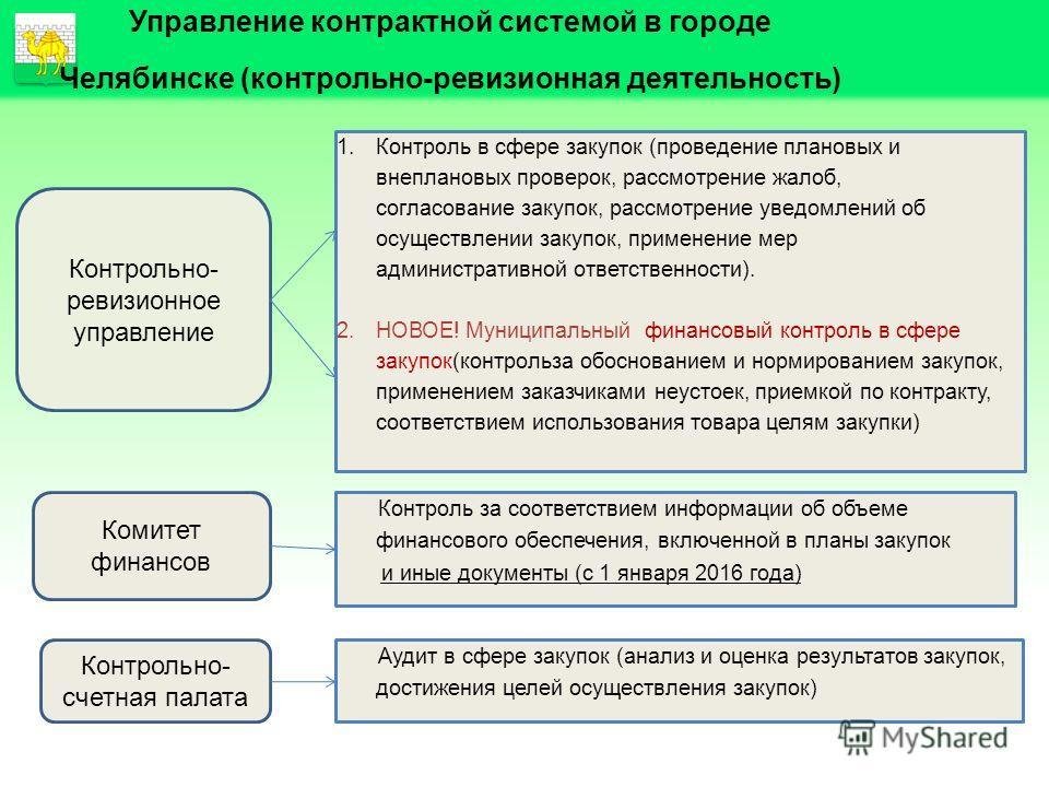 Управление контрактной системой в городе Челябинске (контрольно-ревизионная деятельность) 1. Контроль в сфере закупок (проведение плановых и внеплановых проверок, рассмотрение жалоб, согласование закупок, рассмотрение уведомлений об осуществлении зак