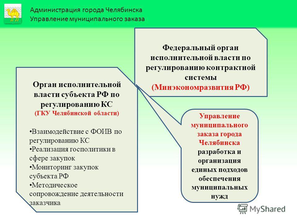Управление образования - Администрация города