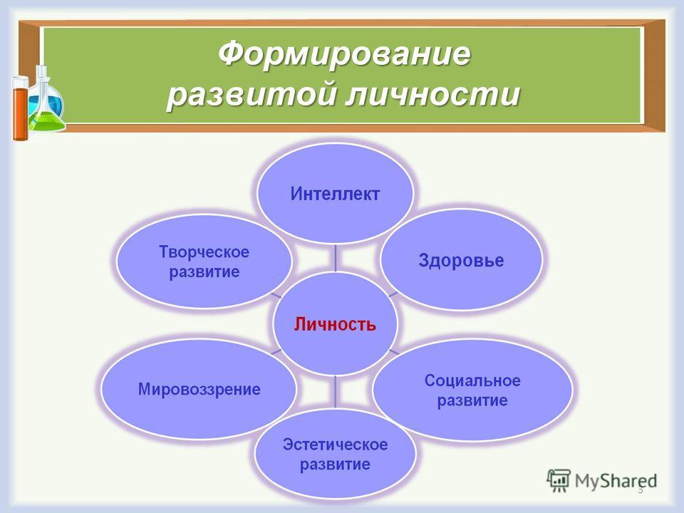 Формирование развитой личности 3