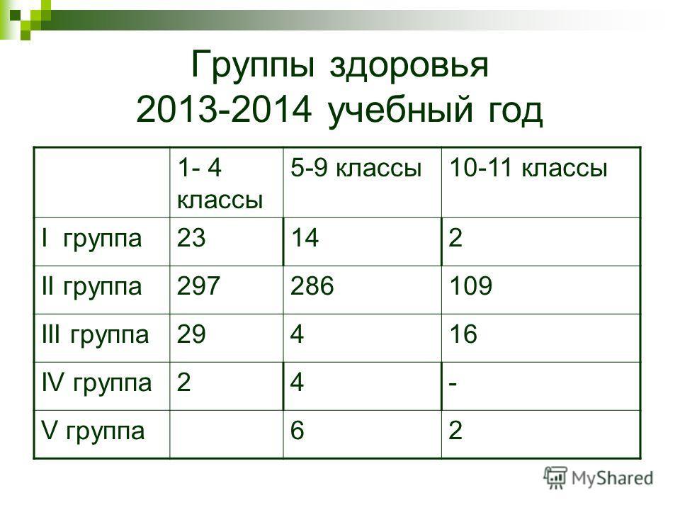 Группы здоровья 2013-2014 учебный год 1- 4 классы 5-9 классы 10-11 классы I группа 23142 II группа 297286109 III группа 29416 IV группа 24- V группа 62