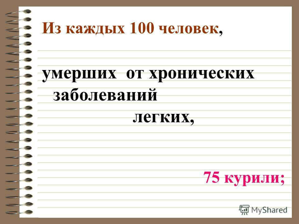 Из каждых 100 человек, умерших от хронических заболеваний легких, 75 курили;