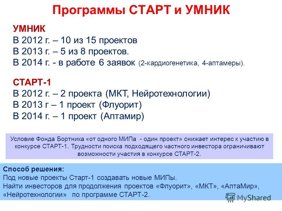 Программы СТАРТ и УМНИК УМНИК В 2012 г. – 10 из 15 проектов В 2013 г. – 5 из 8 проектов. В 2014 г. - в работе 6 заявок (2-кардиогенетика, 4-аптамеры). СТАРТ-1 В 2012 г. – 2 проекта (МКТ, Нейротехнологии) В 2013 г – 1 проект (Флуорит) В 2014 г. – 1 пр